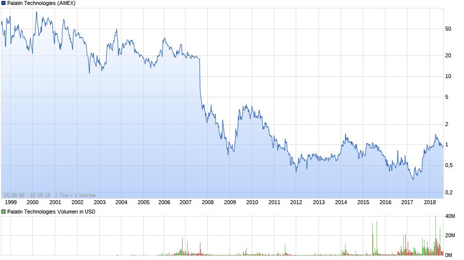 chart_all_palatintechnologies.png