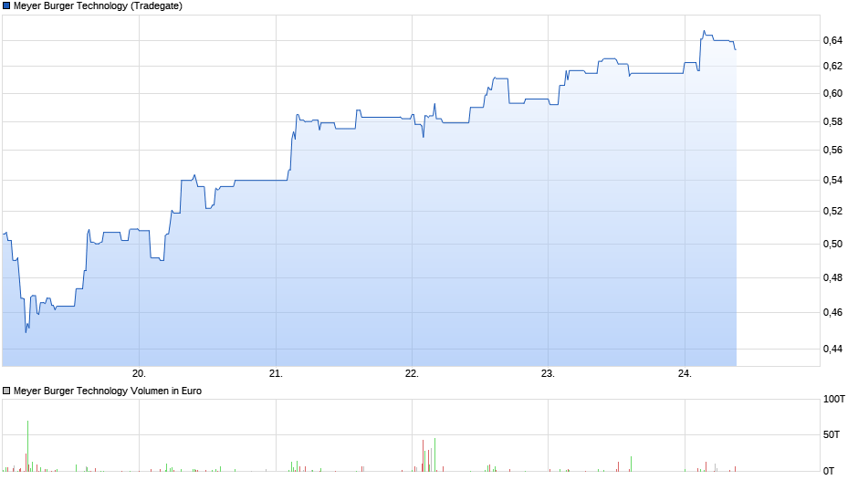 chart_week_meyerburgertechnology.png