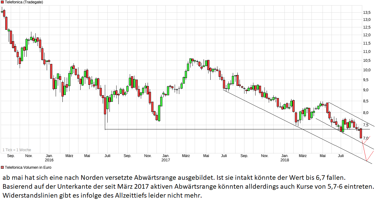 chart_3years_telefonica.png