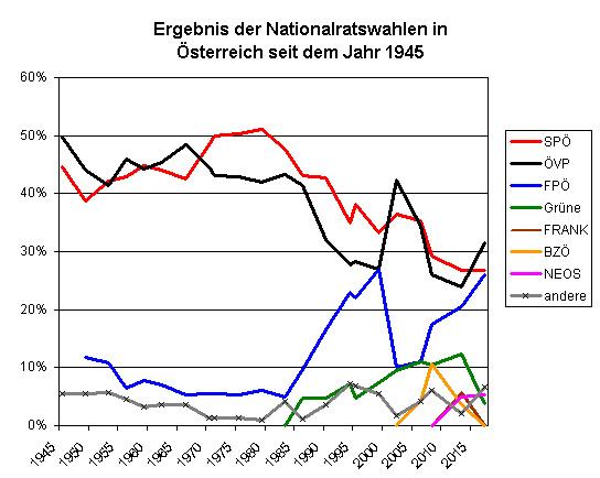 ergebnisse-nationalratswahl-oesterreich-bis-2017.jpg
