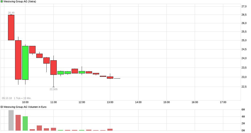 chart_week_westwinggroupag.png