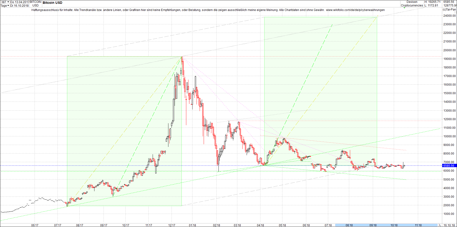 bitcoin_chart_am_sp__ten_abend.png