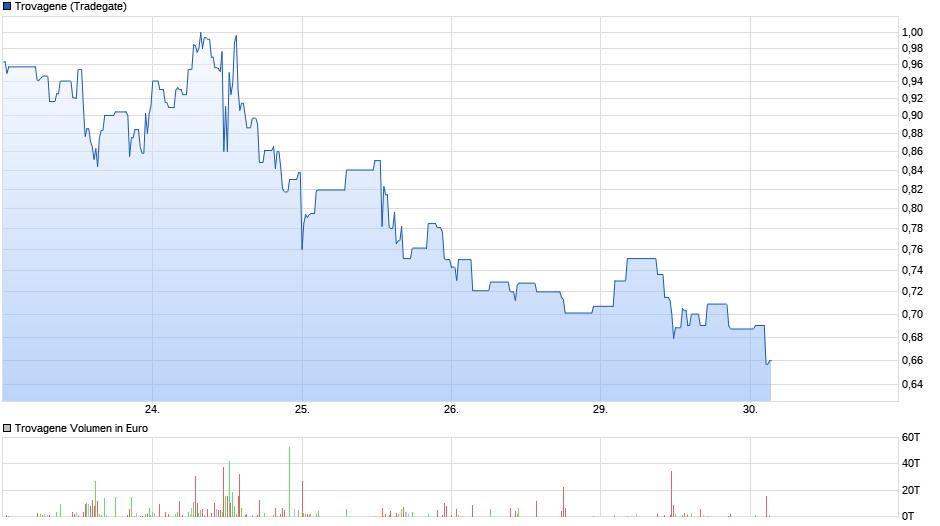 chart_week_trovagene.png