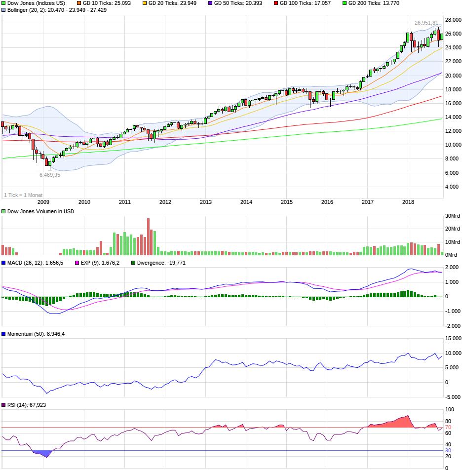 chart_10years_dowjonesindustrialaverage.png