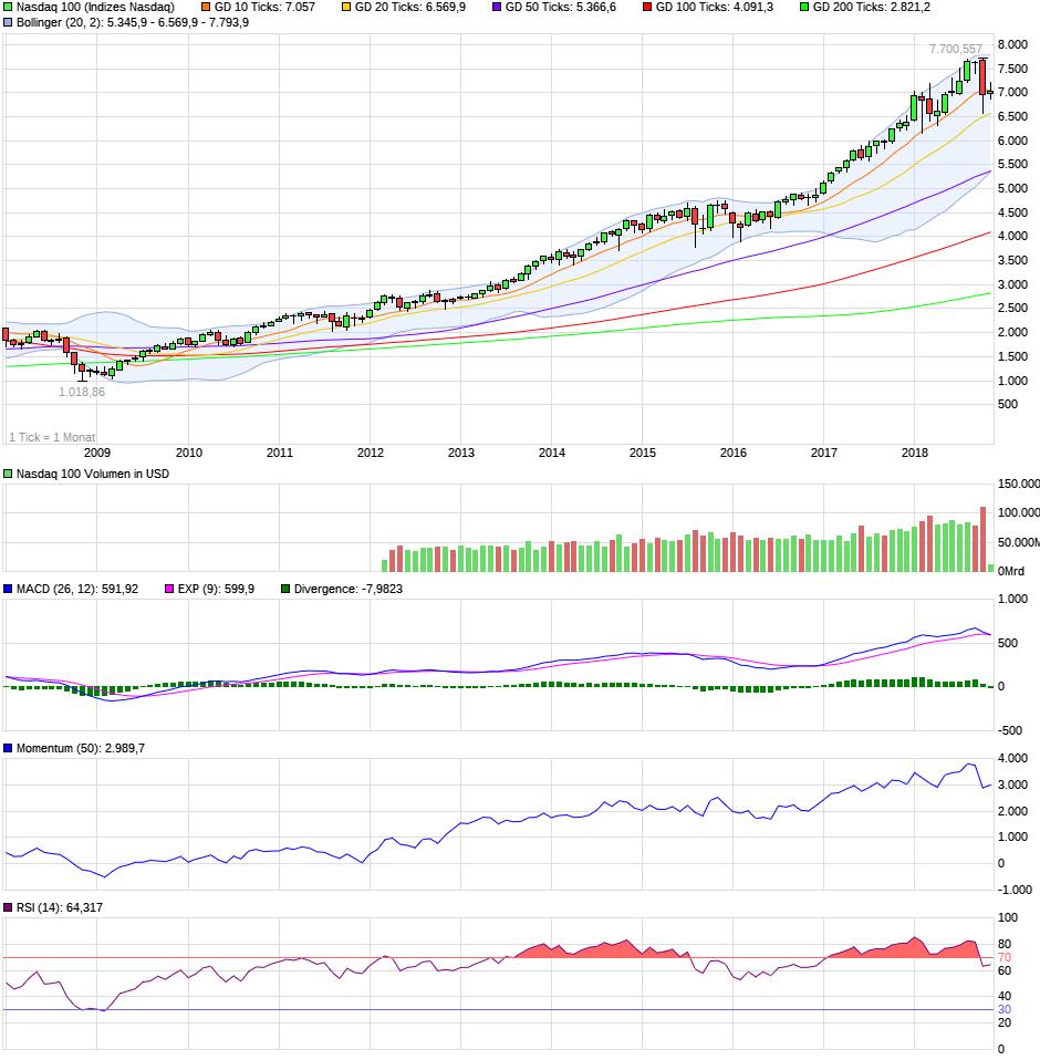 chart_10years_nasdaq100.png