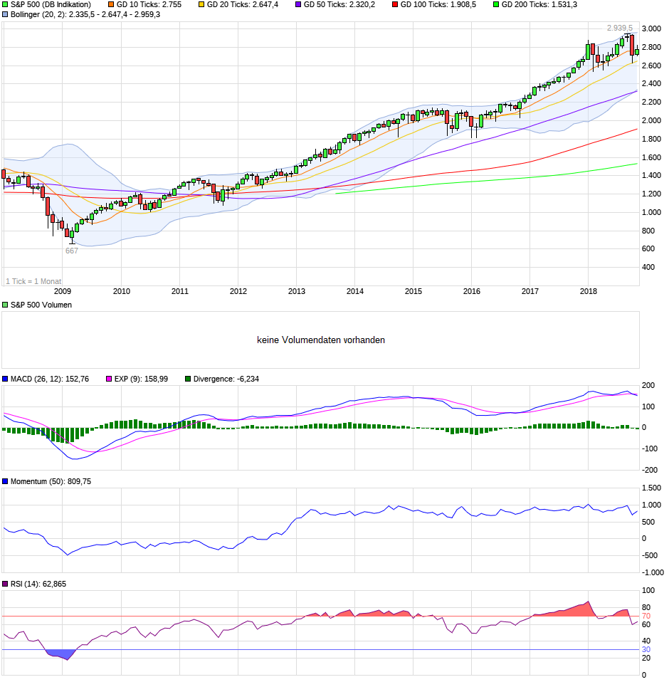 chart_10years_sp500.png