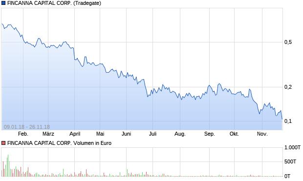 chart_year_fincannacapitalcorp.png