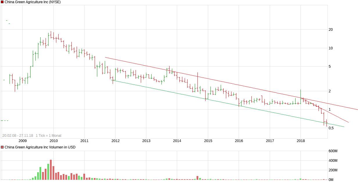 chart_all_chinagreenagricultureinc.png