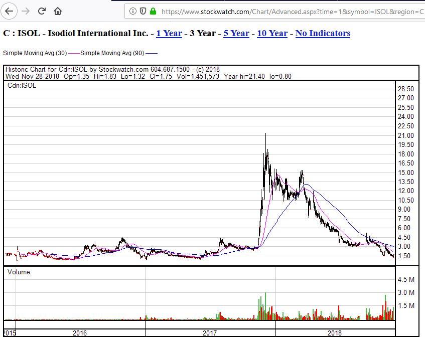 isol-3y-chart.jpg