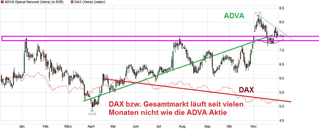 chart_year_advaopticalnetwork_.png