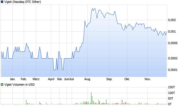 chart_year_vgtel.png
