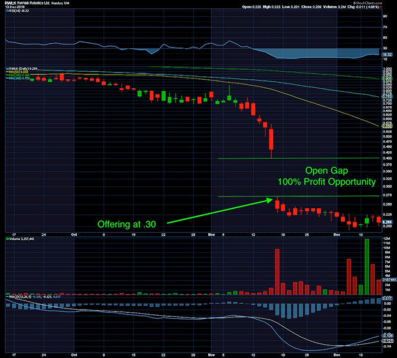 rewalk-technical-chart-analysis-2.png