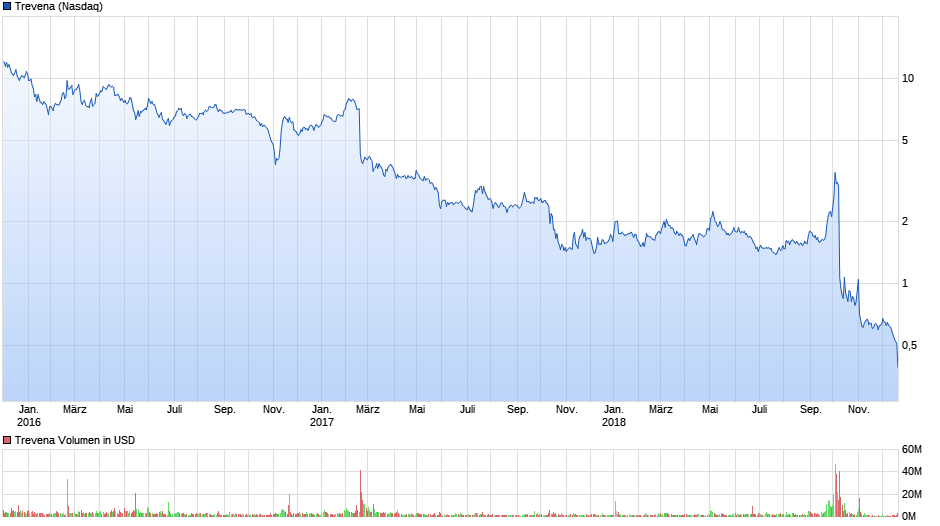 chart_3years_trevena.png
