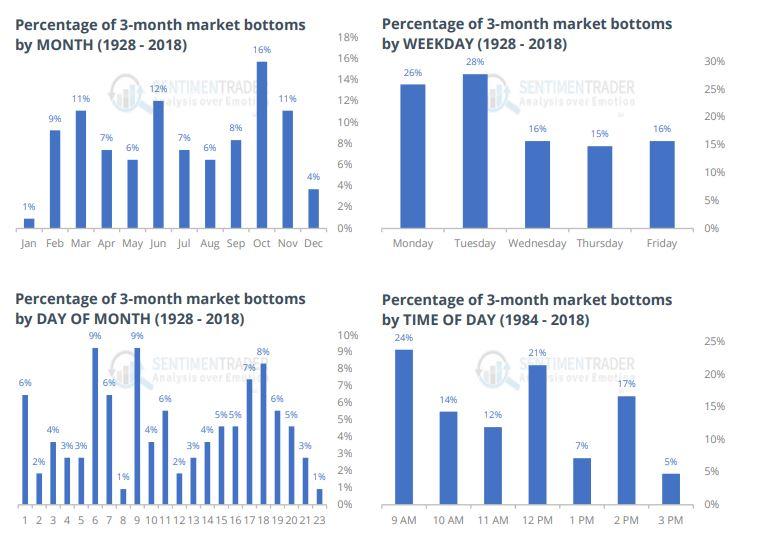 market_bottoms_1928-2018.jpg