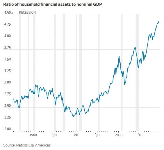 ratio_of_household_financial_assets_to_gdp.jpg