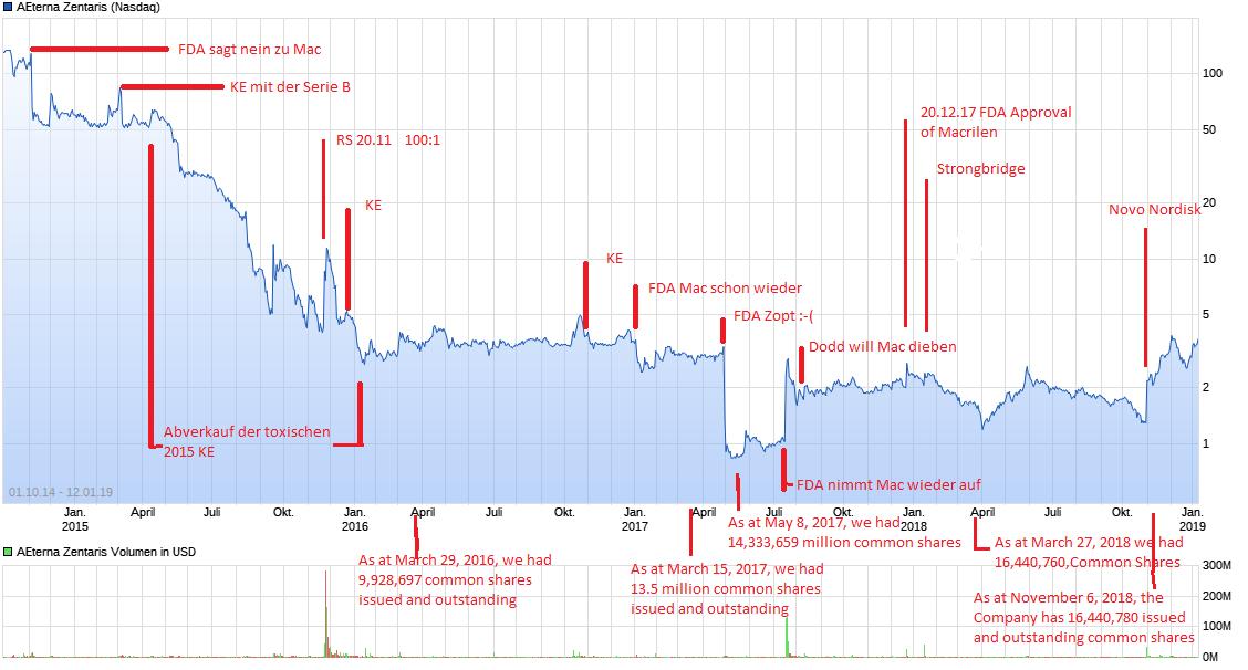 chart_free_aeternazentaris1.png