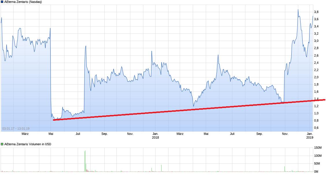chart_free_aeternazentaris2.png