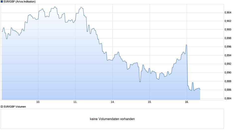 chart_week_eurgbpeurobritischepfundsterling.png