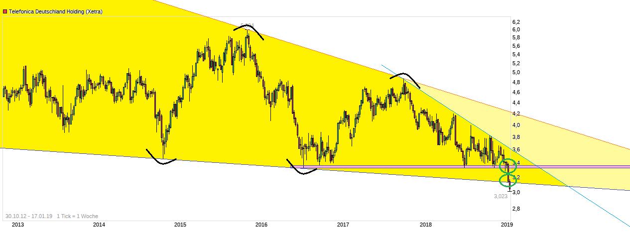 chart_all_telefonica_deutschlandholding.png