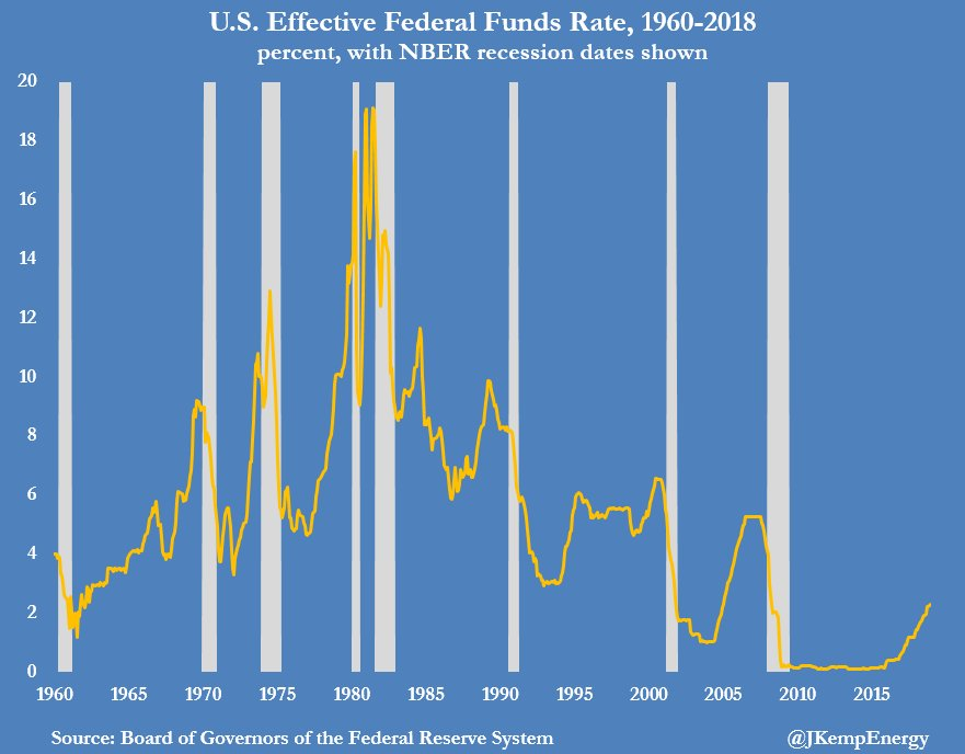 fed_funds_rate_1960-2018.jpg