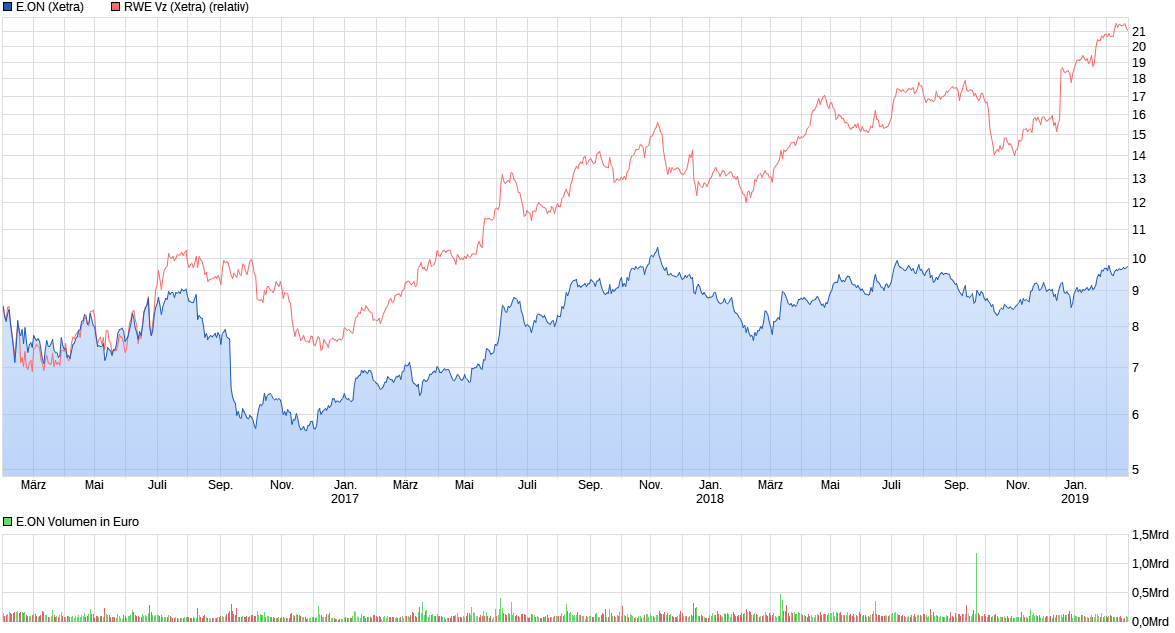 chart_3years_eon.png