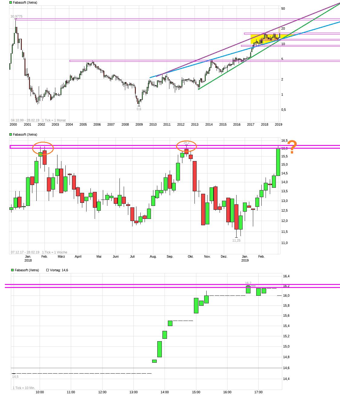 chart_free_fabasoft.png