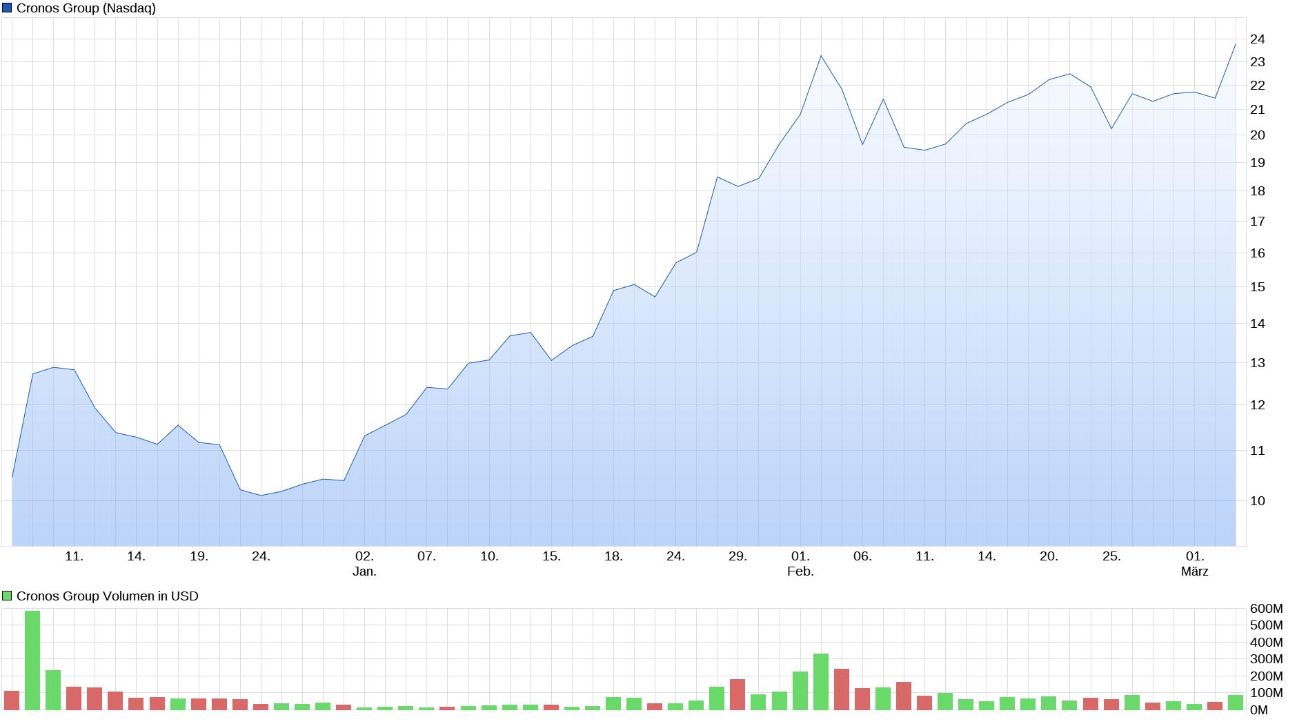 chart_quarter_cronosgroup.png