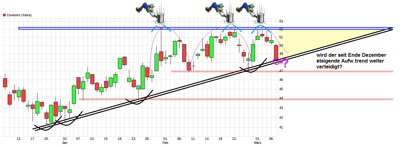 chart_quarter_covestro.png