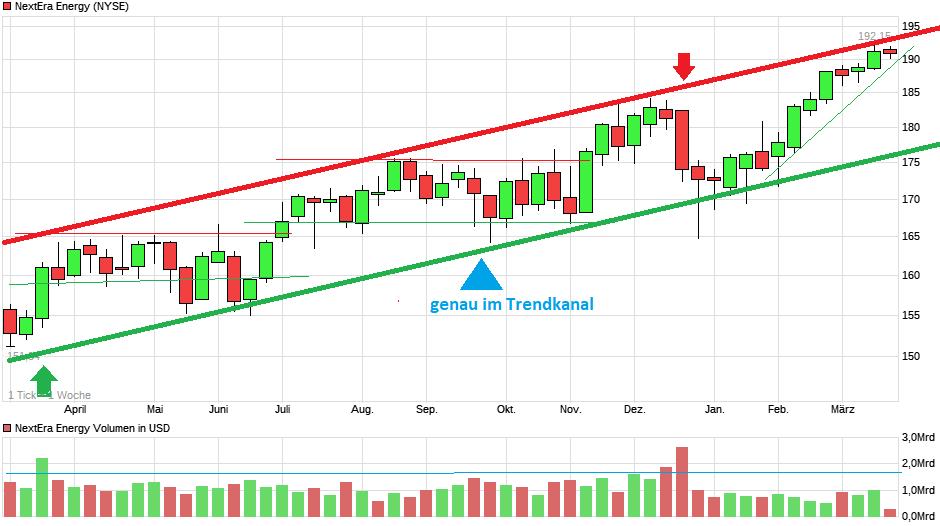 chart_year_nexteraenergy.png