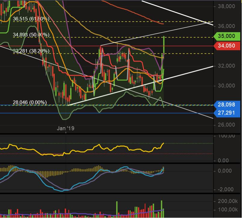 tradingidee_dividende_long_update.png