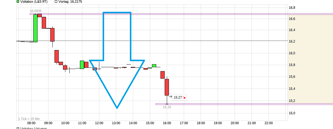 chart_intraday_voltabox.png