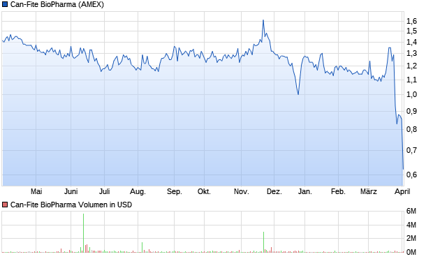chart_year_can-fitebiopharma.png
