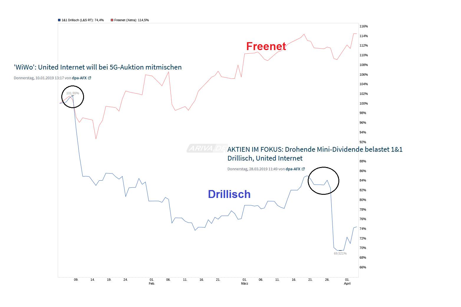 chart_quarter_11drillisch.png