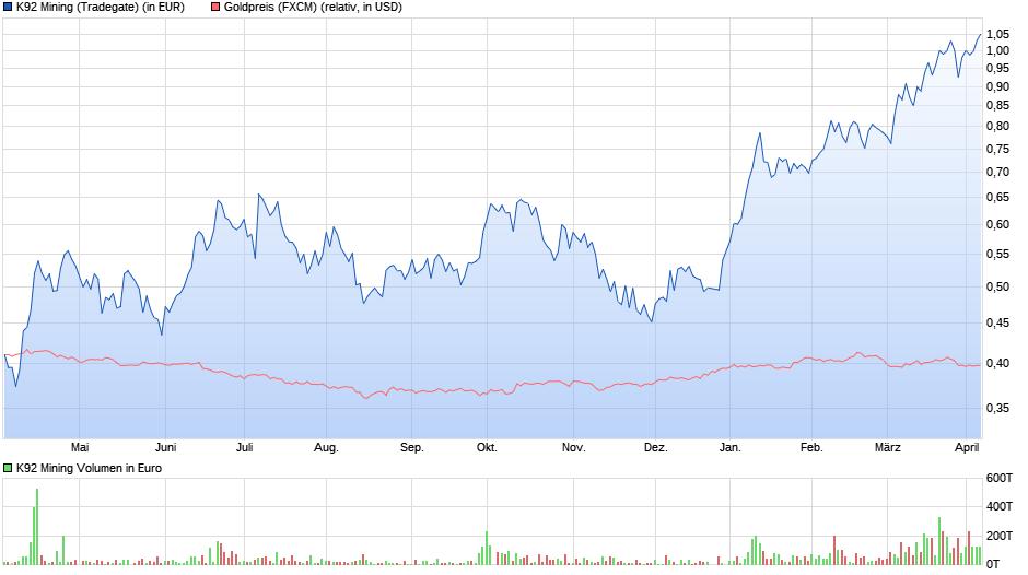chart_year_k92mining.png