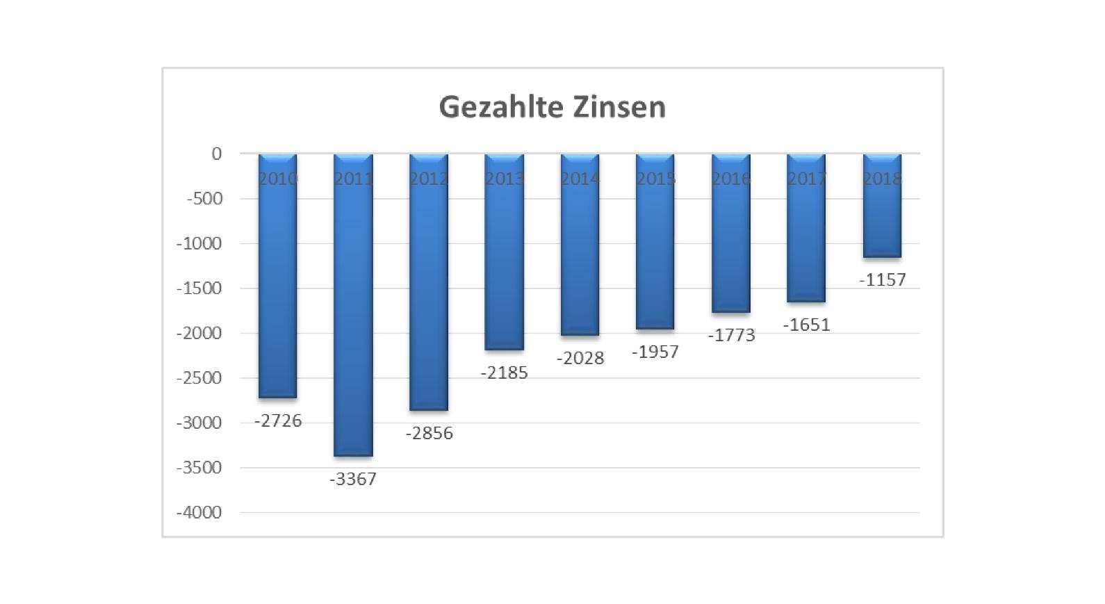 gezahlte_zinsen_ii.png