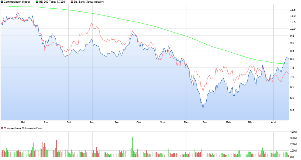 chart_year_commerzbank.png