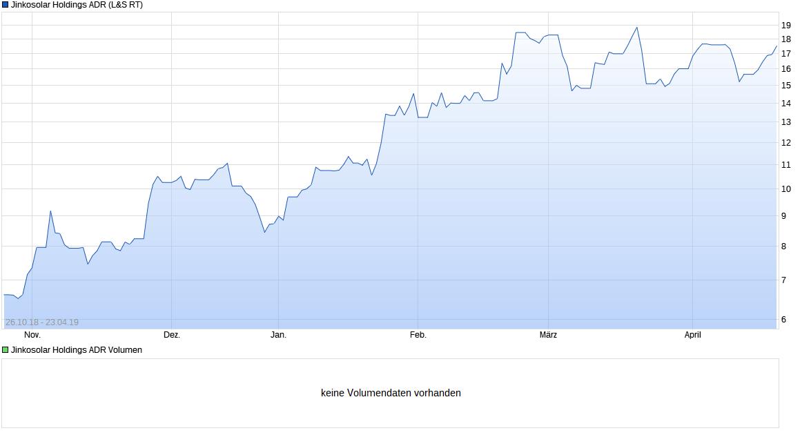 chart_free_jinkosolarholdingsadr.png