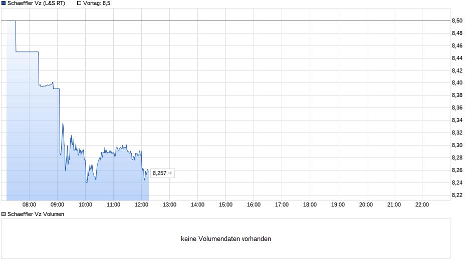 chart_intraday_schaefflervz.png