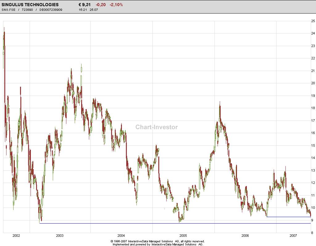 singulus-chart.png