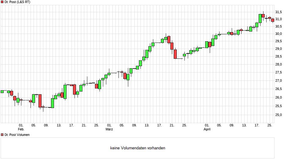 chart_quarter_deutschepost.png