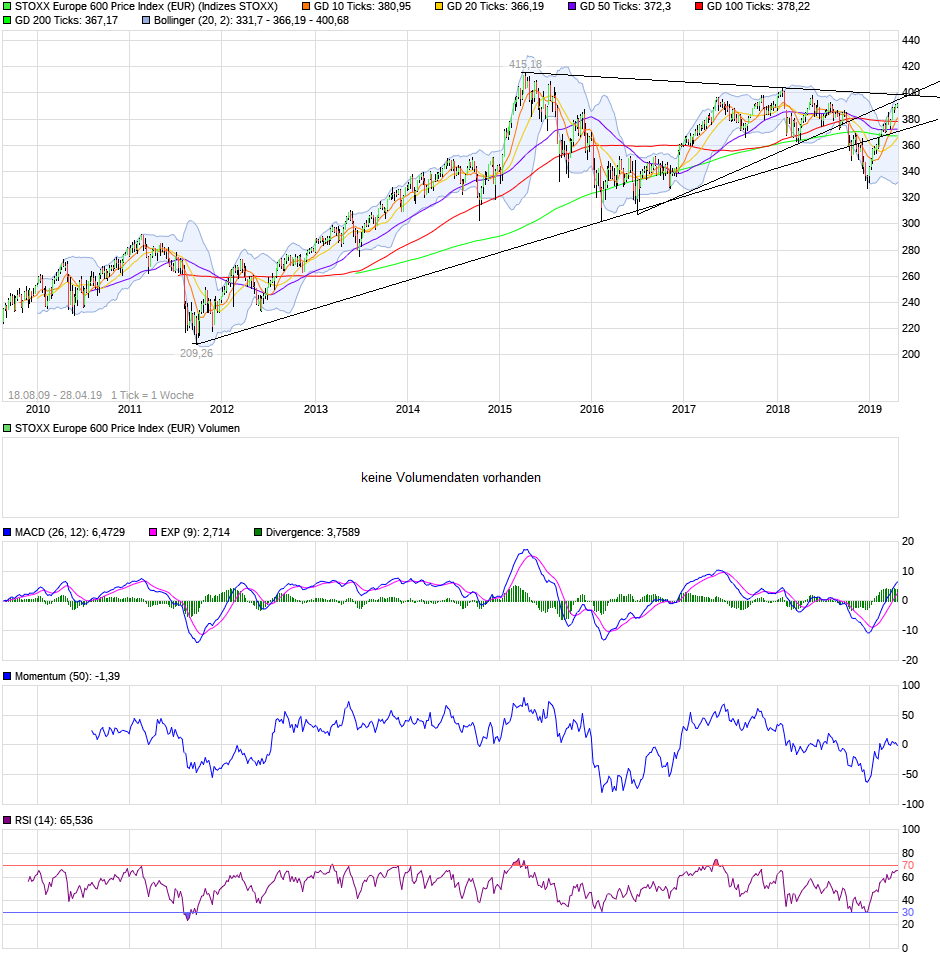 chart_10years_stoxxeurope600priceindexeur.png