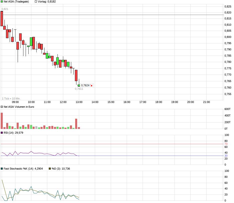 chart_intraday_nelasa1.png