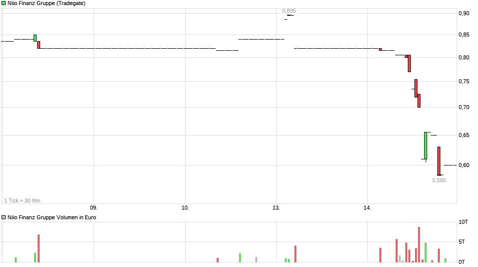 chart_week_niiio.png