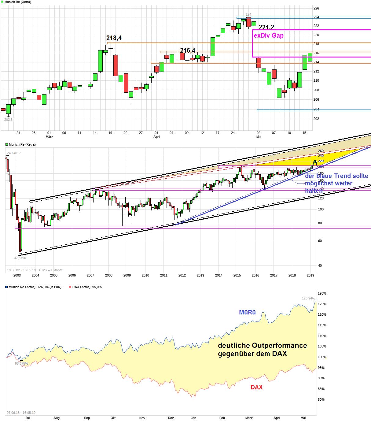 chart_quarter_munichre.png