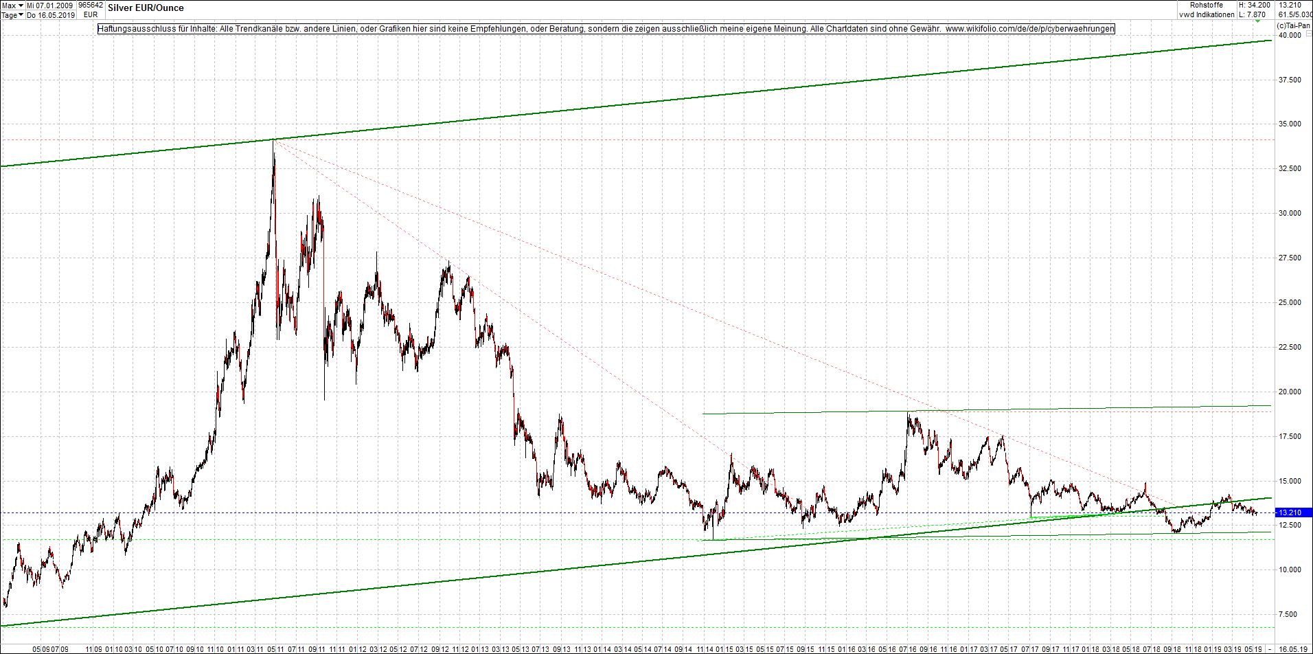 silber_chart_heute_nachmittag.png