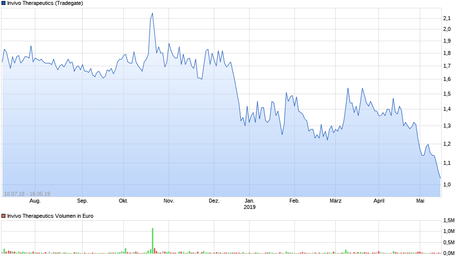 chart_3years_invivotherapeutics.png