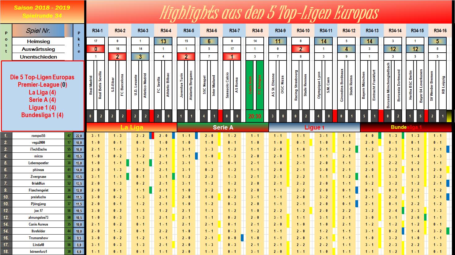 34_nach_15_partien.png