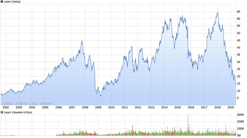 chart_all_leoni.png