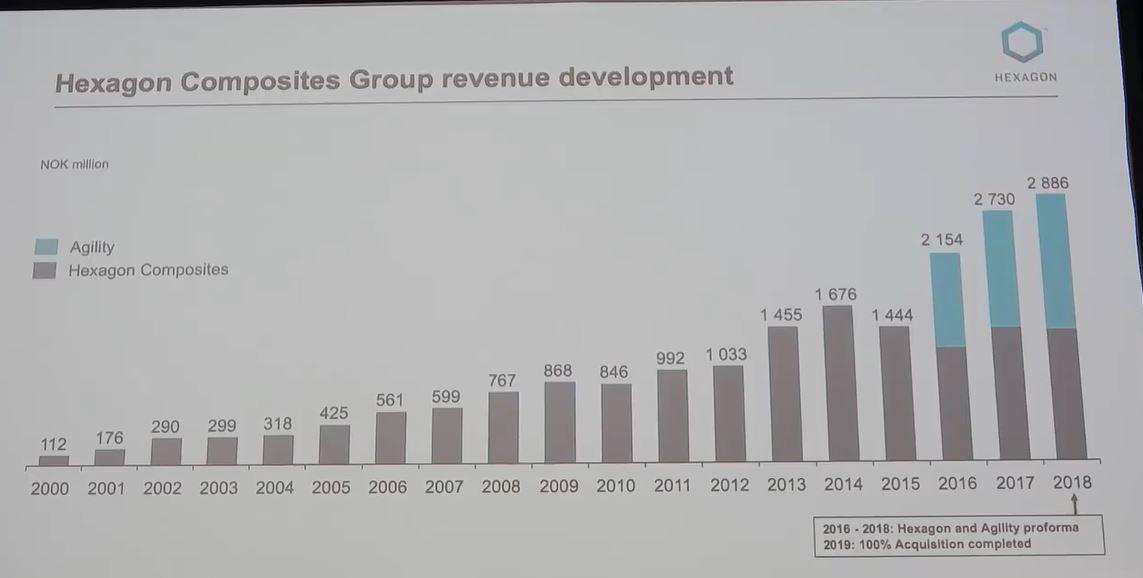 hex_group_revenue_development.jpg