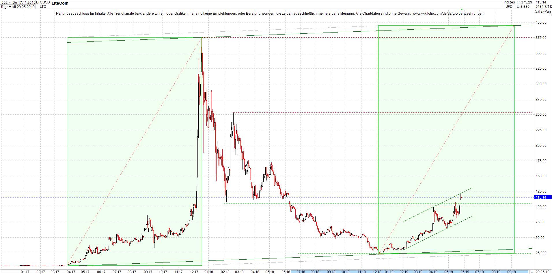 litecoin_(ltc)_chart_heute_nachmittag.png